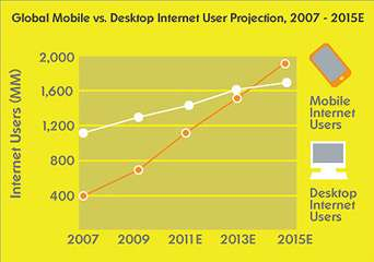 Global Mobile vs Desktop Internet User Projection 2007-2015